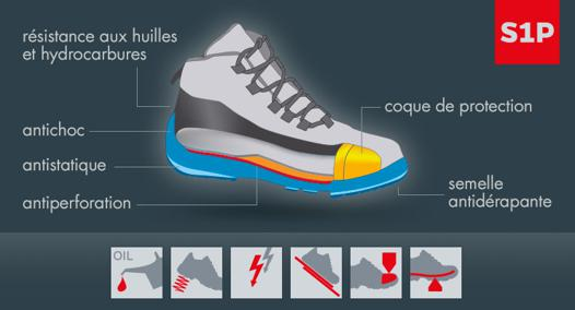 chaussure s1p
