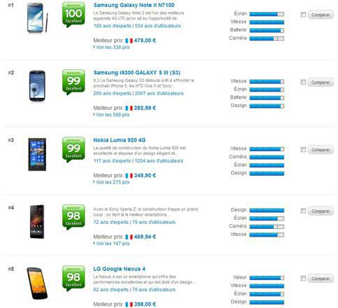 classement des meilleurs portable