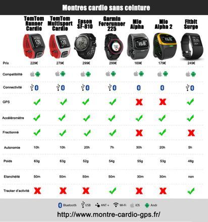 comparatif montre connectée sport