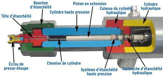 fonctionnement d'un nettoyeur haute pression