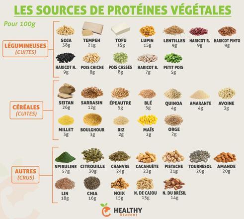 liste de proteines