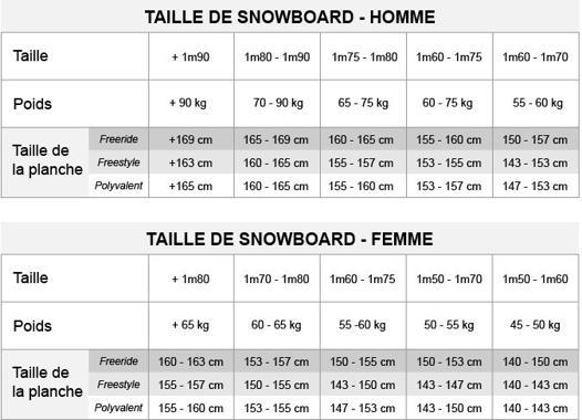 taille de snowboard