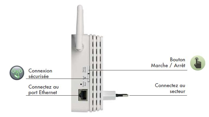 amplifier signal wifi freebox