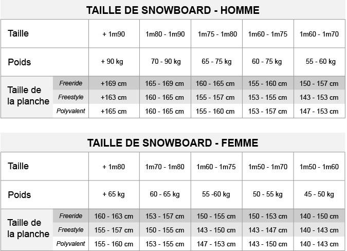 choisir taille snowboard