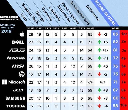 classement marque pc portable
