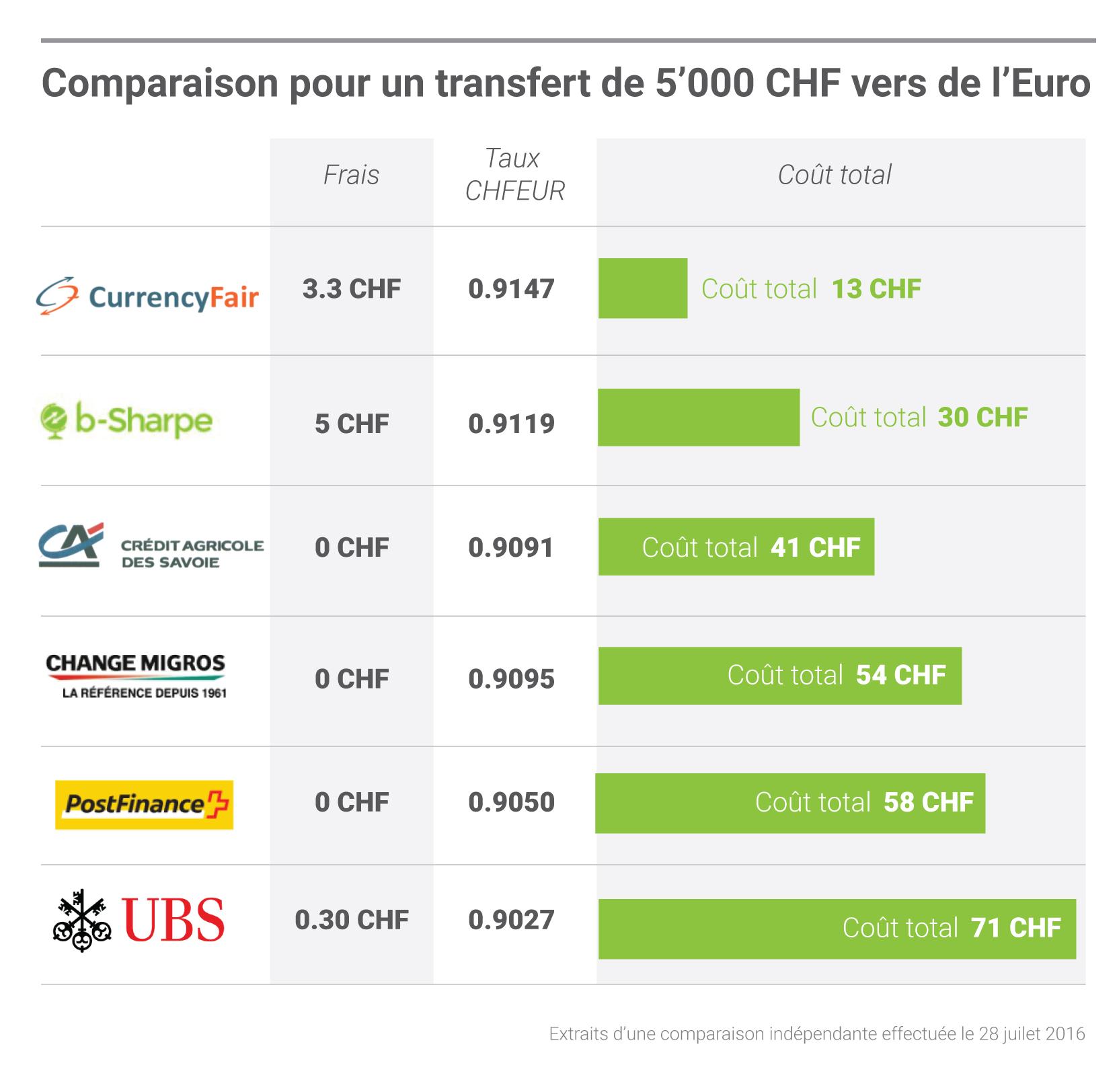 comparaison argent