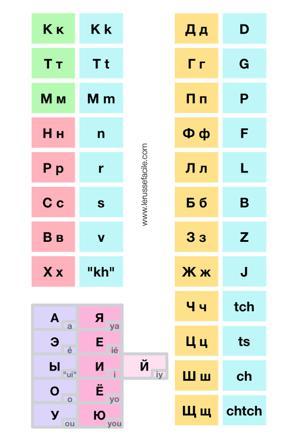 cyrillique russe