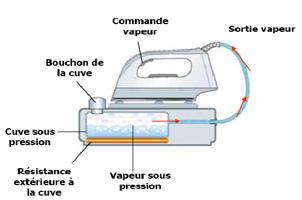 fonctionnement fer à repasser à vapeur