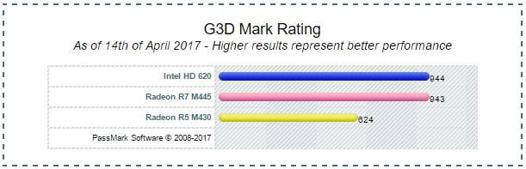intel hd graphics 620 caractéristiques