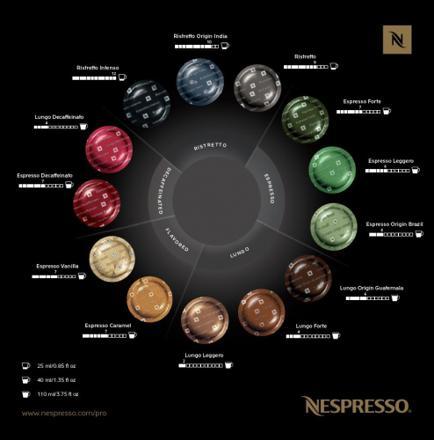 nespresso professionnel capsules